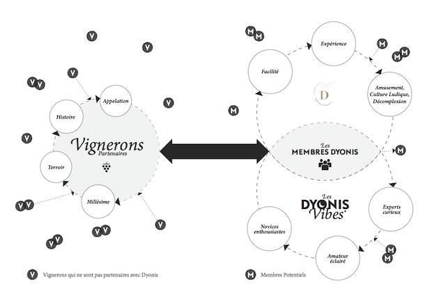 communauté vin Dyonis vous permet de découvrir des vins avec des explications sur sa composition sans vous ruiner et sans risque