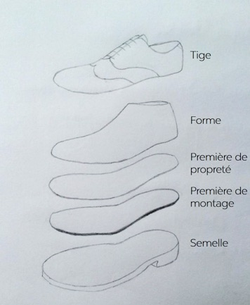 secret de fabrication d'une chaussure